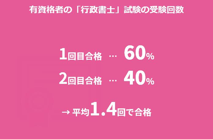有資格者の行政書士試験の受験回数