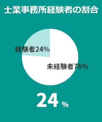 士業事務所経験者の割合